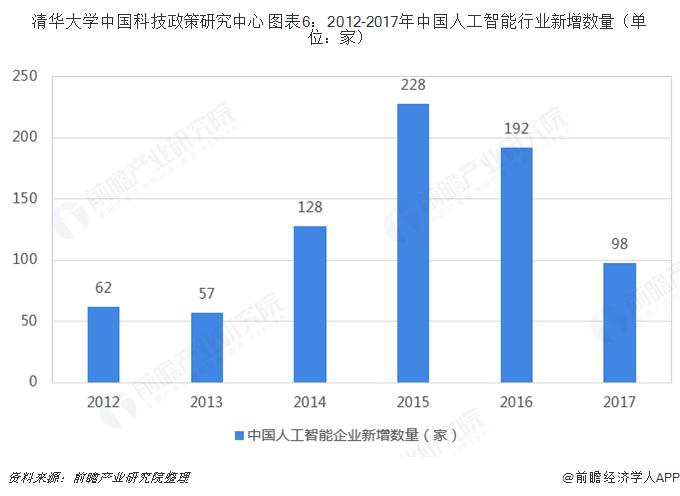 清华大学中国科技政策研究中心 图表6:2012-2017年中国人工智能行业新增数量(单位:家)