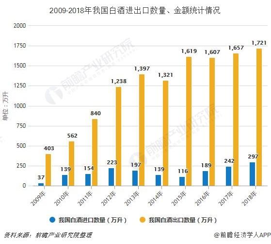 2009-2018年我国白酒进出口数量、金额统计情况