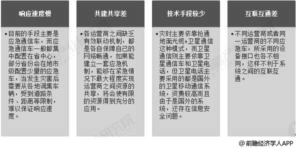中国应急通信行业发展痛点分析情况
