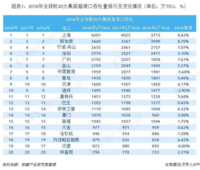 图表1:2018年全球前20大集装箱港口吞吐量排行及变化情况(单位:万TEU,%)