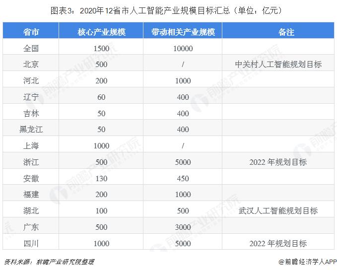 图表3:2020年12省市人工智能产业规模目标汇总(单位:亿元)