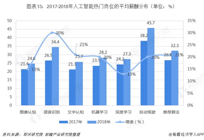 图表13:2017-2018年人工智能热门岗位的平均薪酬分布(单位:%)