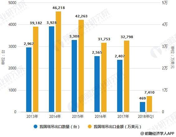 2013-2018年Q1我国塔吊出口数量、金额统计情况
