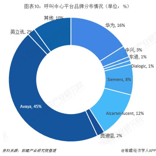 图表10:呼叫中心平台品牌分布情况(单位:%)