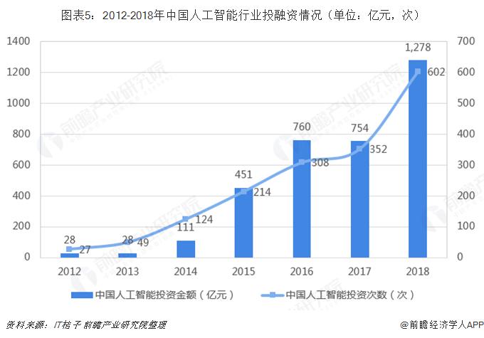 图表5:2012-2018年中国人工智能行业投融资情况(单位:亿元,次)