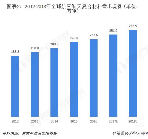 图表2:2012-2018年全球航空航天复合材料需求规模(单位:万吨)