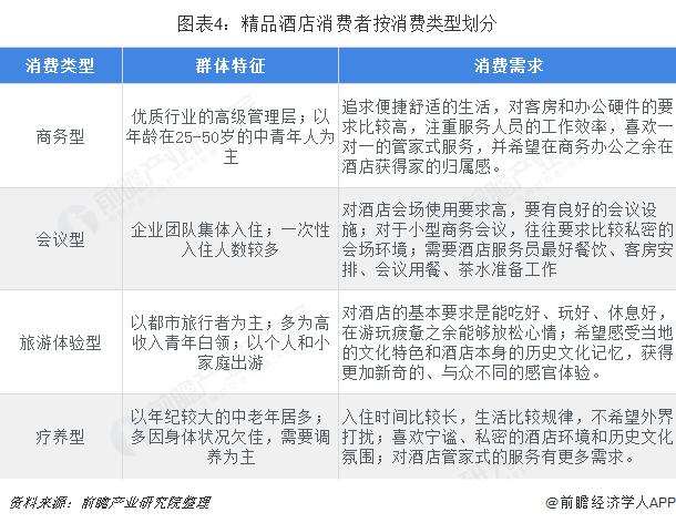 图表4:精品酒店消费者按消费类型划分