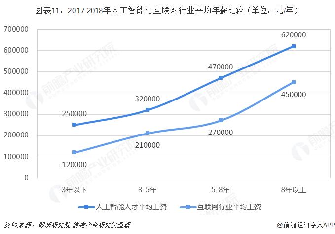 图表11:2017-2018年人工智能与互联网行业平均年薪比较(单位:元/年)
