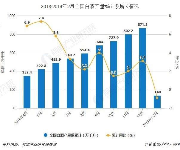 2018-2019年2月全国白酒产量统计及增长情况