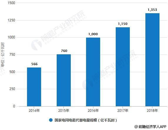 2014-2018年国家电网电能代替电量规模统计情况