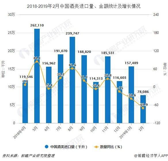 2018-2019年2月中国酒类进口量、金额统计及增长情况