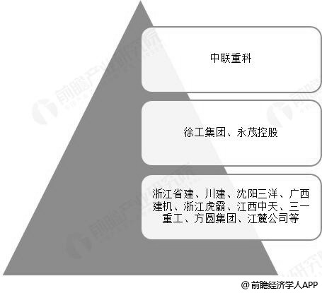 中国塔吊行业市场竞争梯队分析情况