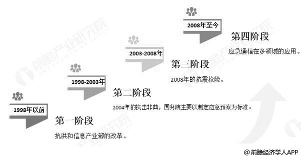 中国应急通信行业发展历程分析情况
