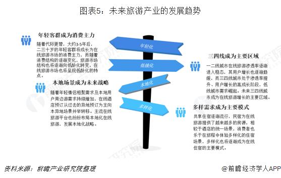 图表5:未来旅游产业的发展趋势