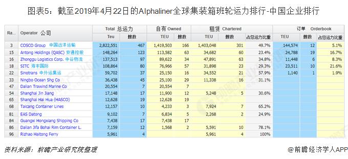 图表5:截至2019年4月22日的Alphaliner全球集装箱班轮运力排行-中国企业排行