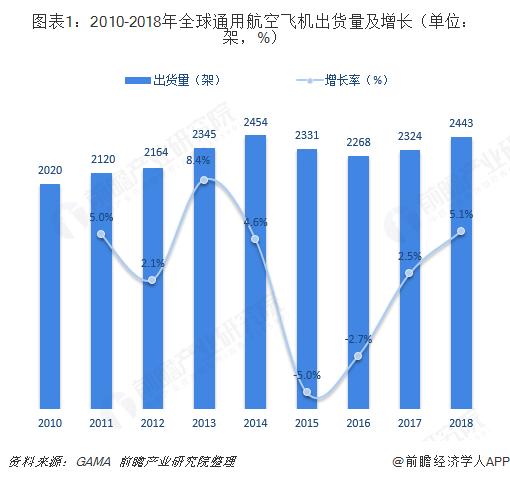 图表1:2010-2018年全球通用航空飞机出货量及增长(单位:架,%)