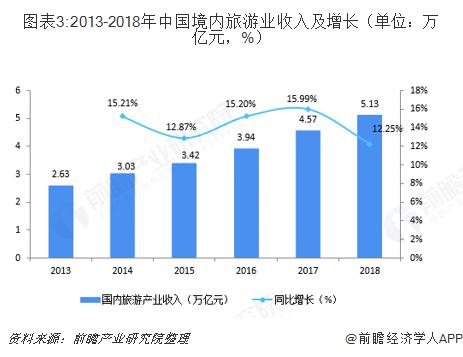 图表3:2013-2018年中国境内旅游业收入及增长(单位:万亿元,%)