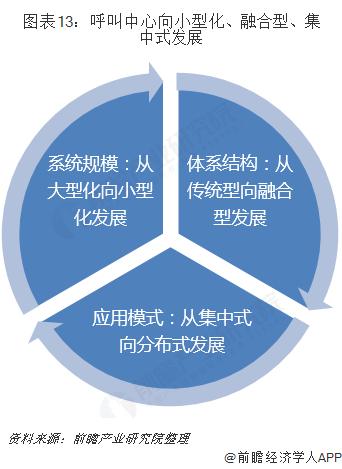 图表13:呼叫中心向小型化、融合型、集中式发展