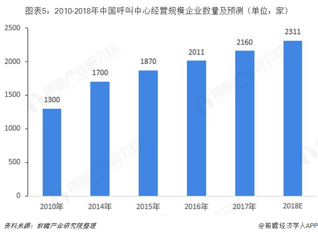 图表5:2010-2018年中国呼叫中心经营规模企业数量及预测(单位:家)