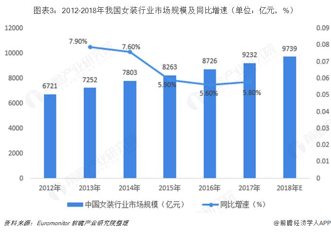 图表3:2012-2018年我国女装行业市场规模及同比增速(单位:亿元,%)