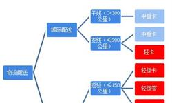 2018年中国小型电动物流车行业发展现状和市场前景分析,电商物流联动作用下行业成新风口【组图】