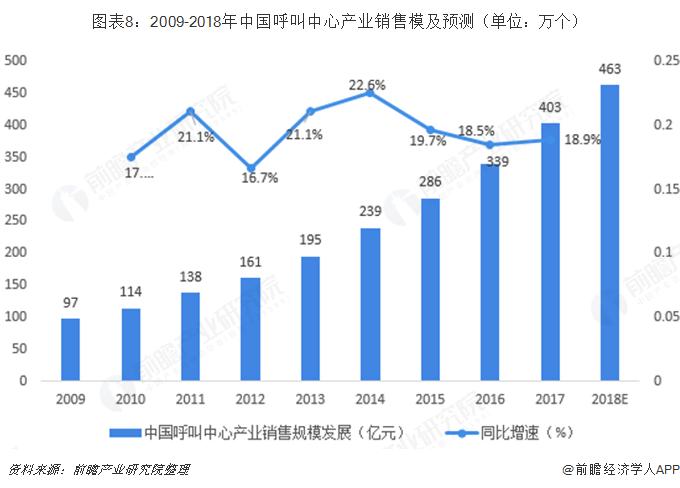 图表8:2009-2018年中国呼叫中心产业销售模及预测(单位:万个)