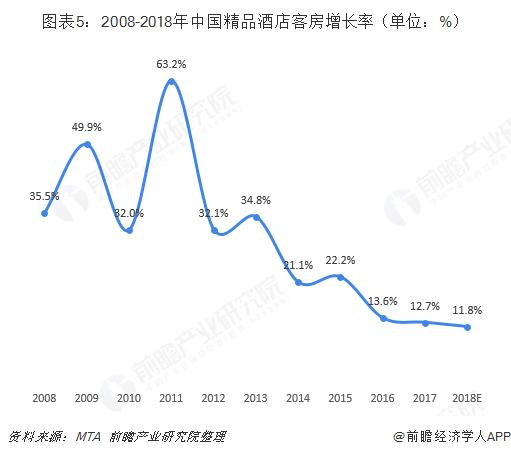 图表5:2008-2018年中国精品酒店客房增长率(单位:%)
