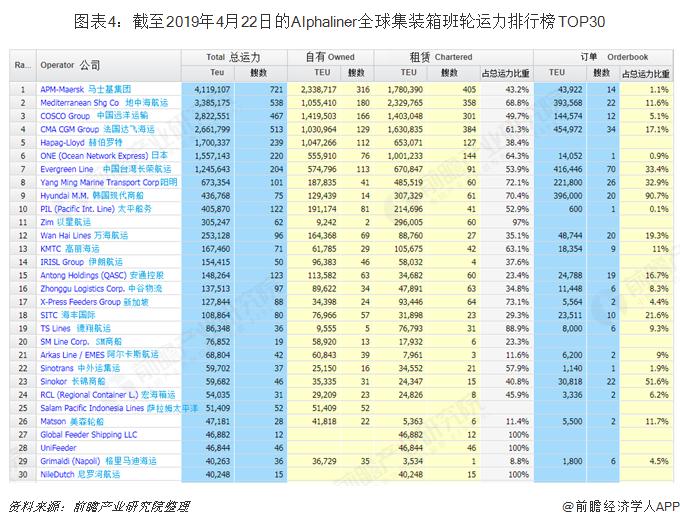 图表4:截至2019年4月22日的Alphaliner全球集装箱班轮运力排行榜TOP30