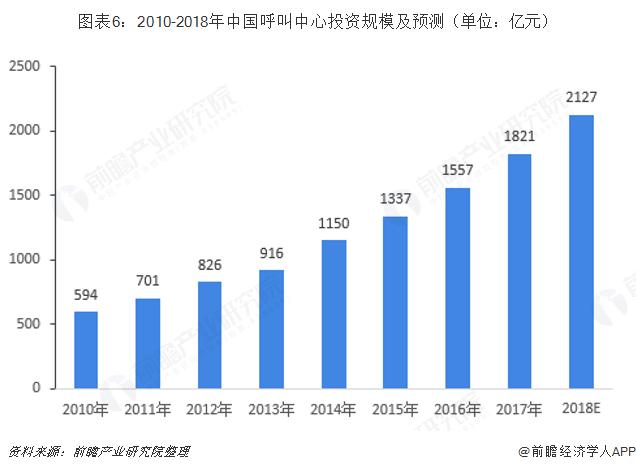 图表6:2010-2018年中国呼叫中心投资规模及预测(单位:亿元)