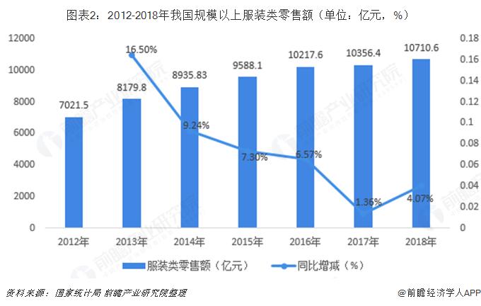 图表2:2012-2018年我国规模以上服装类零售额(单位:亿元,%)