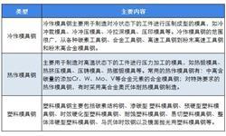 十张图带你看2018年中国模具钢行业发展情况 机遇与挑战并存