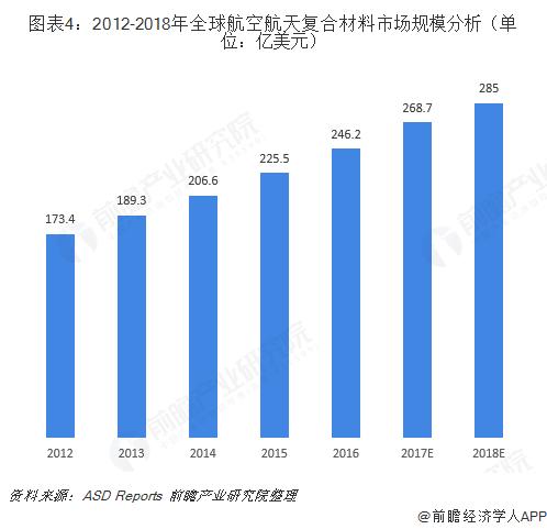 图表4:2012-2018年全球航空航天复合材料市场规模分析(单位:亿美元)