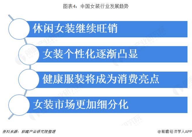 图表4:中国女装行业发展趋势