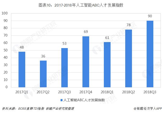 图表10:2017-2018年人工智能ABC人才发展指数