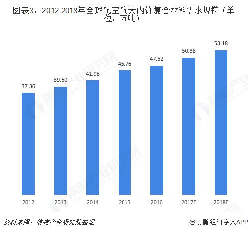 图表3:2012-2018年全球航空航天内饰复合材料需求规模(单位:万吨)