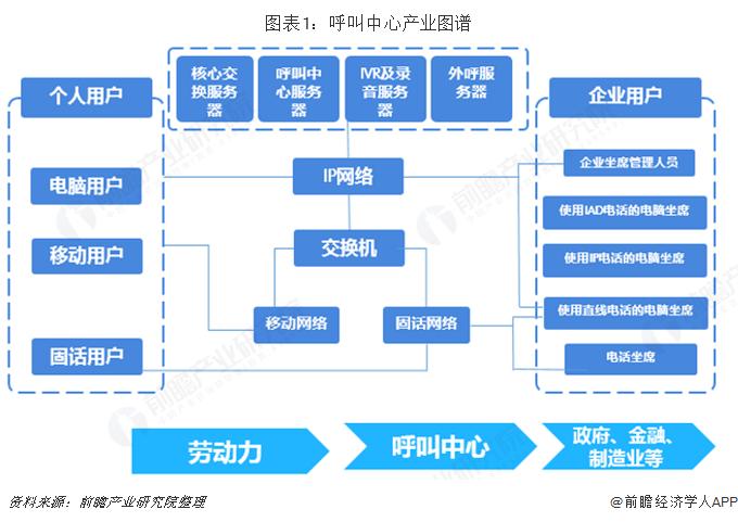 图表1:呼叫中心产业图谱