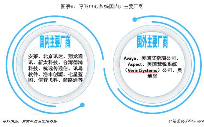 图表9:呼叫中心系统国内外主要厂商