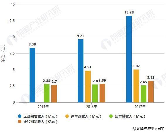 2015-2017年中国塔吊租赁企业龙头企业收入统计情况