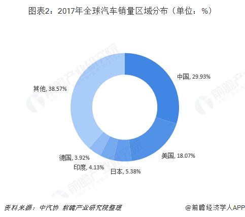 图表2:2017年全球汽车销量区域分布(单位:%)