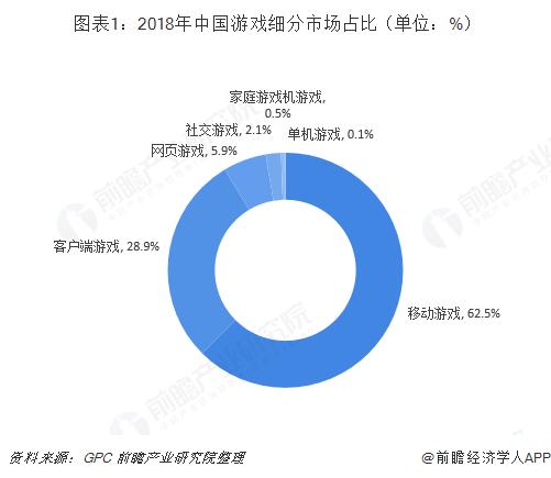 图表1:2018年中国游戏细分市场占比(单位:%)