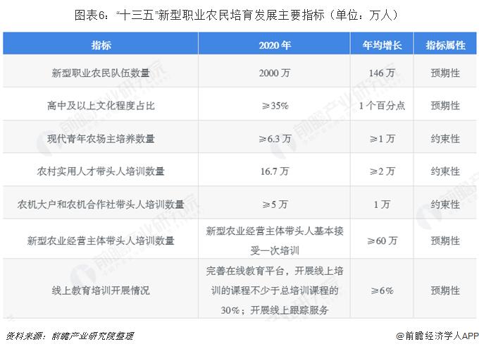"""图表6:""""十三五""""新型职业农民培育发展主要指标(单位:万人)"""