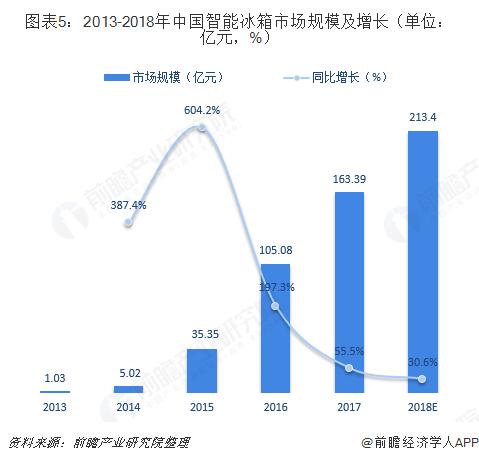 图表5:2013-2018年中国智能冰箱市场规模及增长(单位:亿元,%)