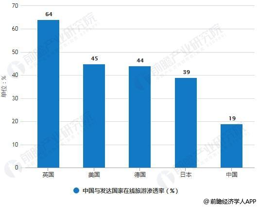 中国与发达国家在线旅游渗透率统计情况
