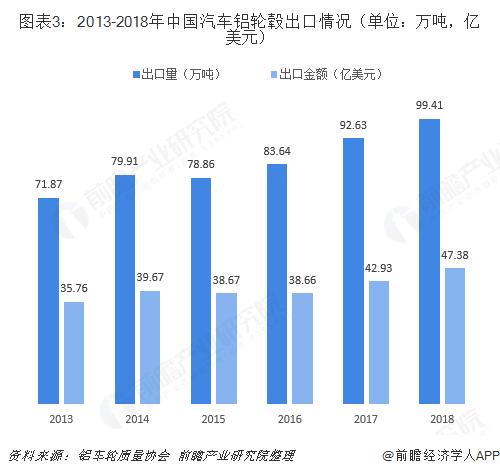 图表3:2013-2018年中国汽车铝轮毂出口情况(单位:万吨,亿美元)