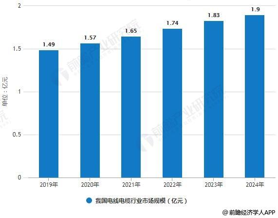 2019-2024年我国电线电缆行业市场规模统计情况及预测
