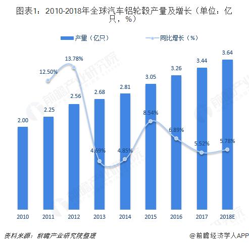 图表1:2010-2018年全球汽车铝轮毂产量及增长(单位:亿只,%)