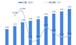 2018年全球汽车铝轮毂行业发展现状与市场前景分析 产量逐年增长【组图】