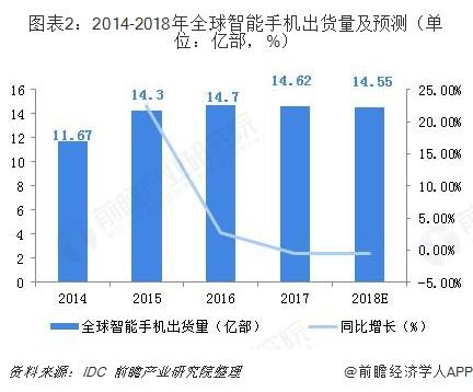 圖表2:2014-2018年全球智能手機出貨量及預測(單位:億部,%)