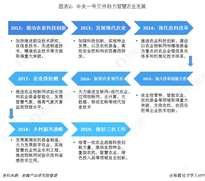 图表2:中央一号文件助力智慧农业发展