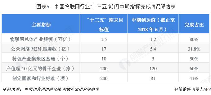 """图表5:中国物联网行业""""十三五""""期间中期指标完成情况评估表"""